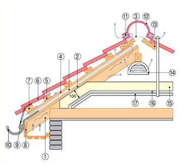 Конек крыши: устройство и крепление, как сделать Как сделать конек крыши из доски
